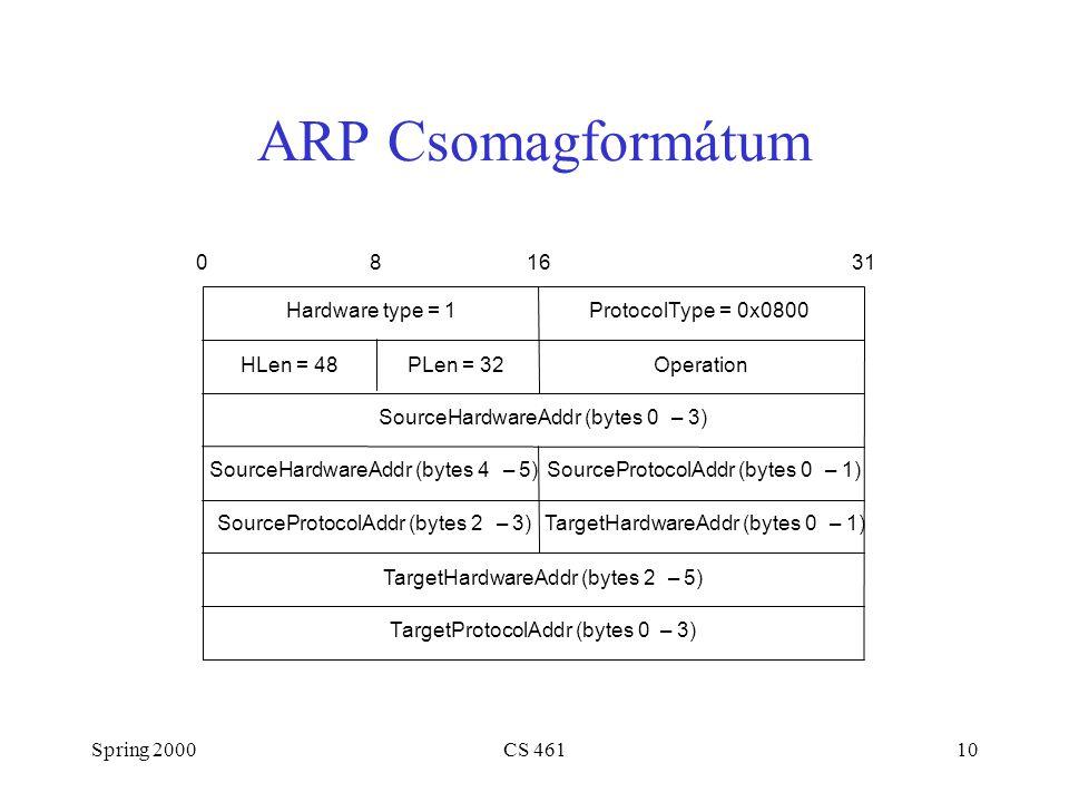 Spring 2000CS 46110 ARP Csomagformátum TargetHardwareAddr (bytes 2–5) TargetProtocolAddr (bytes 0–3) SourceProtocolAddr (bytes 2–3) Hardware type = 1ProtocolType = 0x0800 SourceHardwareAddr (bytes 4–5) TargetHardwareAddr (bytes 0–1) SourceProtocolAddr (bytes 0–1) HLen = 48PLen = 32Operation SourceHardwareAddr (bytes 0–3) 081631