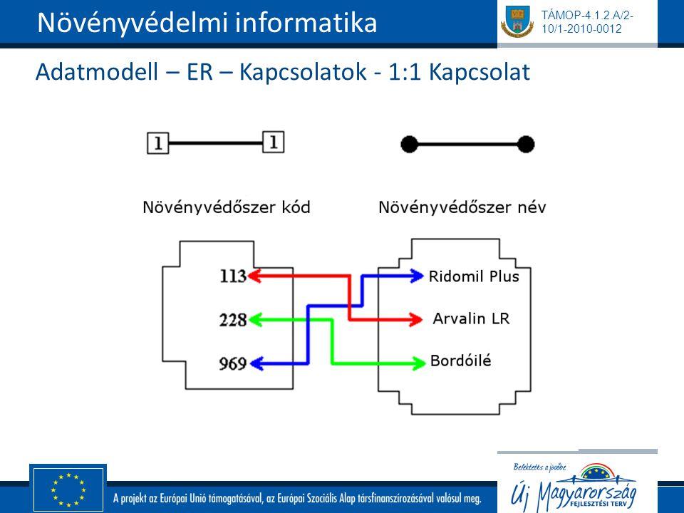 TÁMOP-4.1.2.A/2- 10/1-2010-0012 Adatmodell – ER – Kapcsolatok - 1:1 Kapcsolat Növényvédelmi informatika