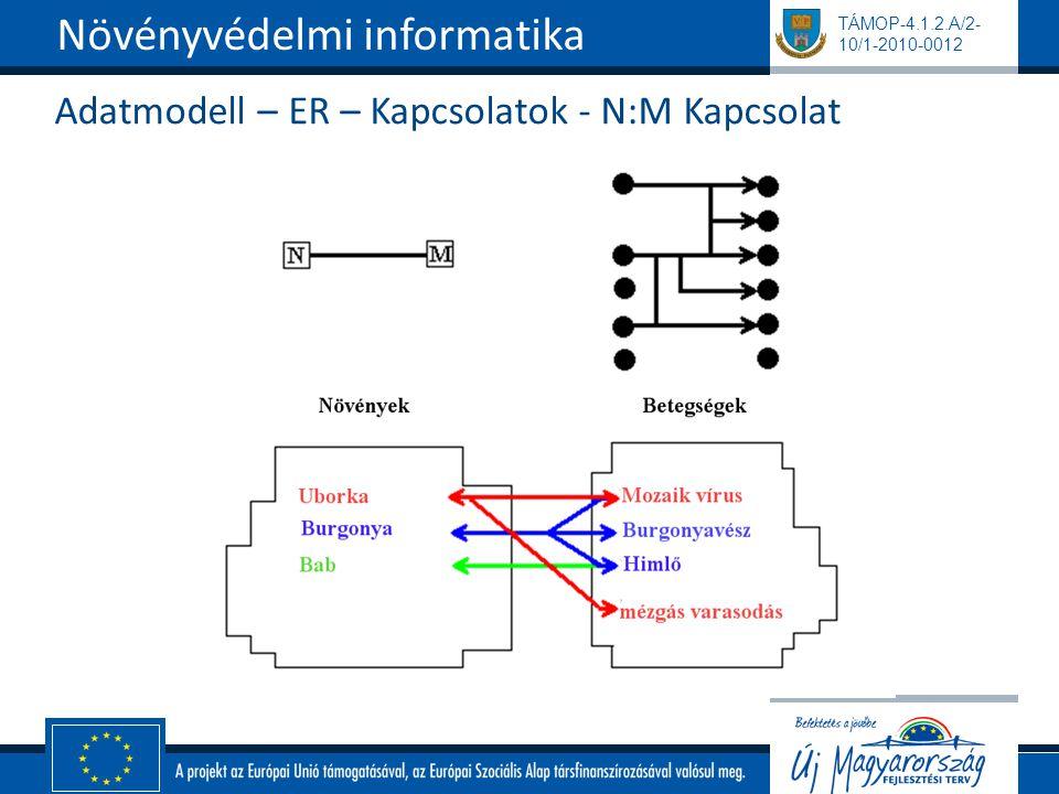 TÁMOP-4.1.2.A/2- 10/1-2010-0012 Adatmodell – ER – Kapcsolatok - N:M Kapcsolat Növényvédelmi informatika