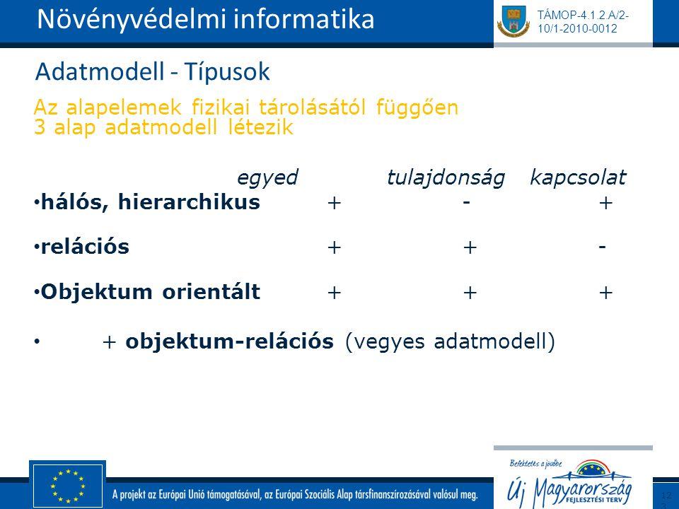 TÁMOP-4.1.2.A/2- 10/1-2010-0012 Adatmodell - Típusok Az alapelemek fizikai tárolásától függően 3 alap adatmodell létezik egyed tulajdonság kapcsolat hálós, hierarchikus + - + relációs + + - Objektum orientált + + + + objektum-relációs (vegyes adatmodell) Növényvédelmi informatika123