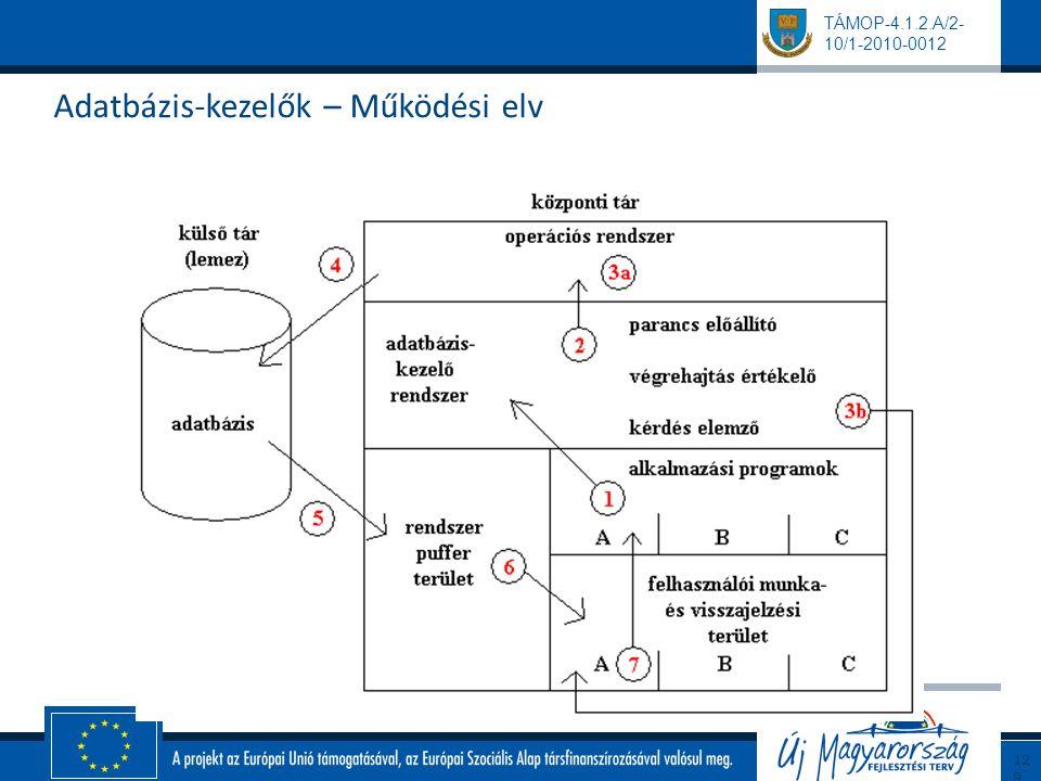 TÁMOP-4.1.2.A/2- 10/1-2010-0012 Adatbázis-kezelők – Működési elv 129