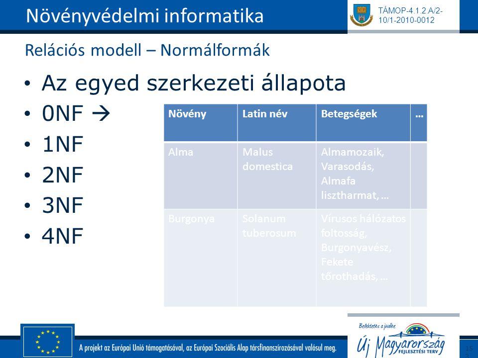 TÁMOP-4.1.2.A/2- 10/1-2010-0012 Relációs modell – Normálformák Az egyed szerkezeti állapota 0NF  1NF 2NF 3NF 4NF Növényvédelmi informatika153 NövényL