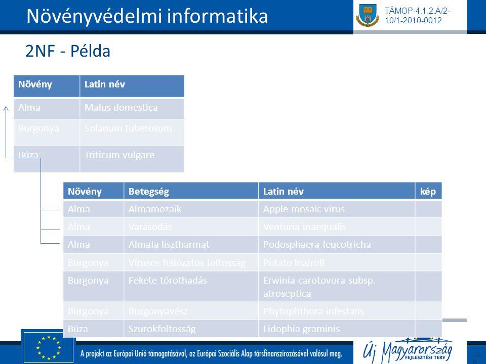 TÁMOP-4.1.2.A/2- 10/1-2010-0012 2NF - Példa Növényvédelmi informatika158 NövényLatin név AlmaMalus domestica BurgonyaSolanum tuberosum BúzaTriticum vu