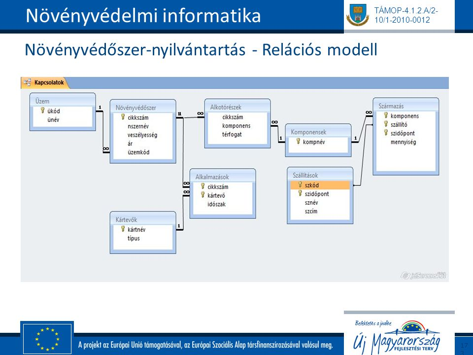 TÁMOP-4.1.2.A/2- 10/1-2010-0012 Növényvédőszer-nyilvántartás - Relációs modell Növényvédelmi informatika173