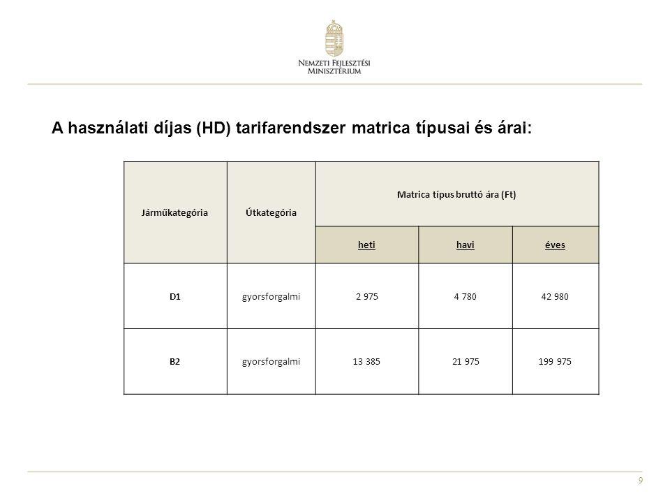 10 JárműkategóriaÚtkategória Nettó díjszint (Ft/km) a 1138/2012.