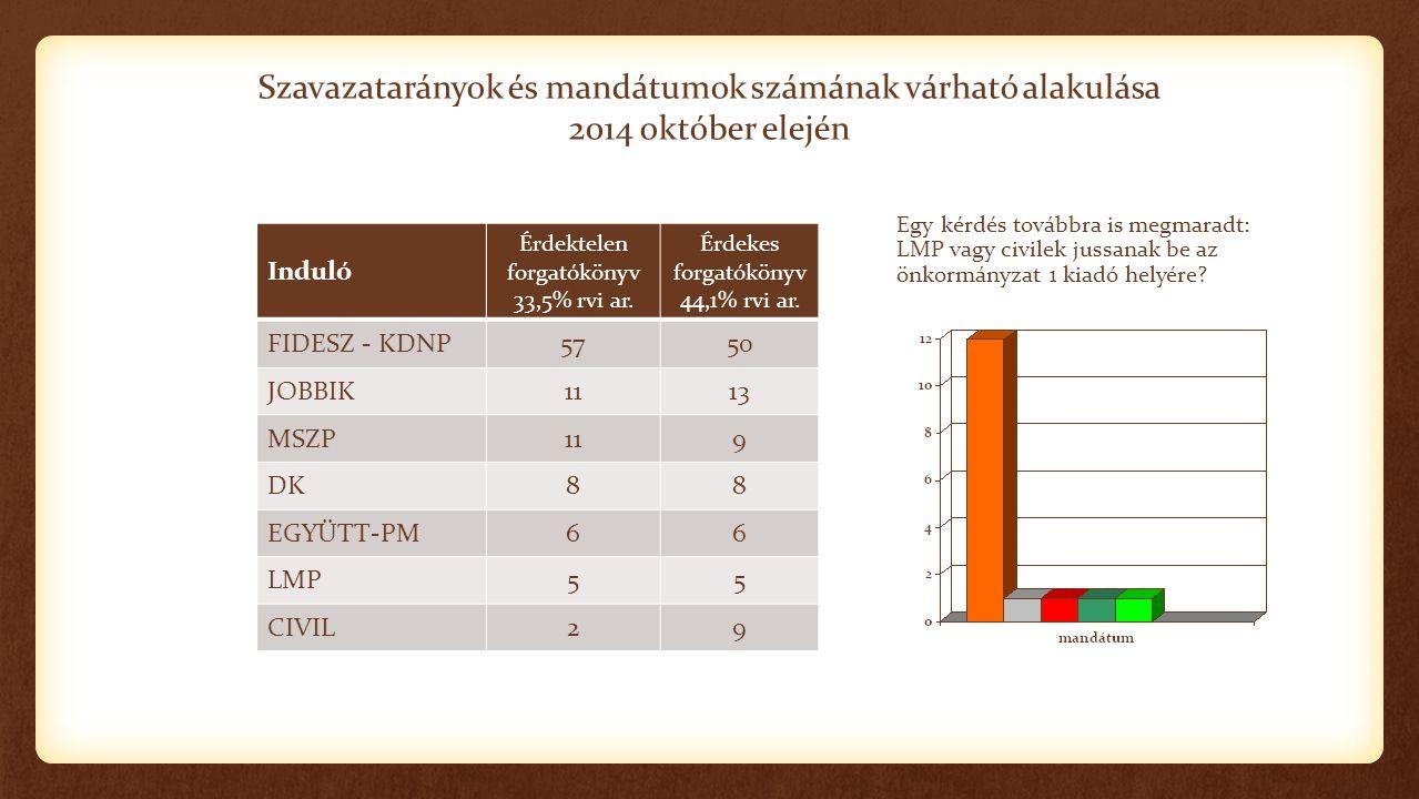 Szavazatarányok és mandátumok számának várható alakulása 2014 október elején Induló Érdektelen forgatókönyv 33,5% rvi ar. Érdekes forgatókönyv 44,1% r