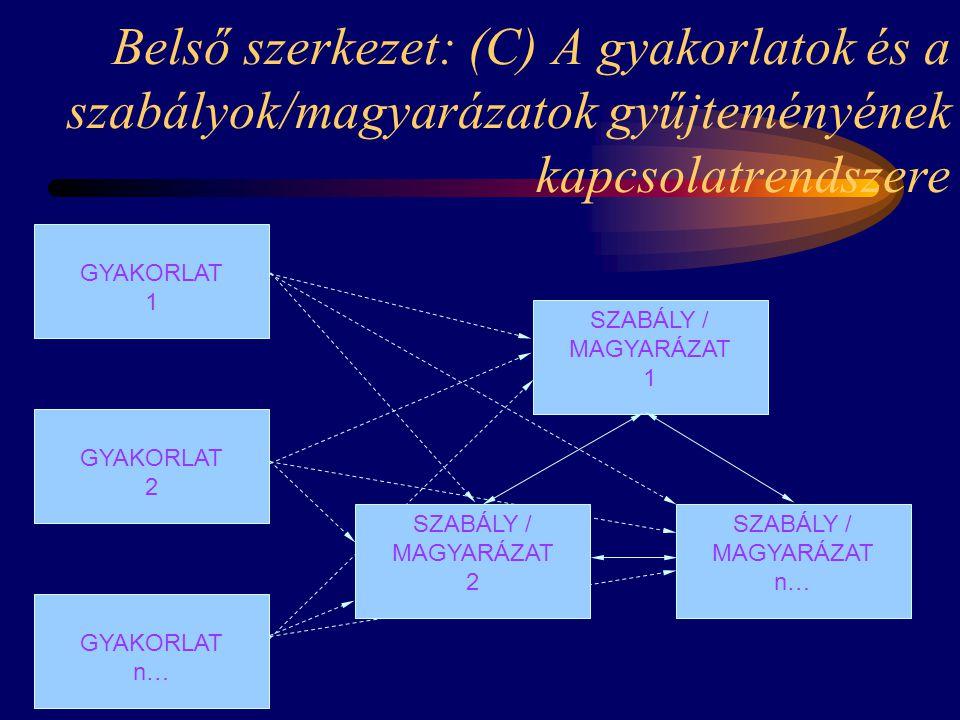 Belső szerkezet: (C) A gyakorlatok és a szabályok/magyarázatok gyűjteményének kapcsolatrendszere SZABÁLY / MAGYARÁZAT 1 SZABÁLY / MAGYARÁZAT 2 SZABÁLY