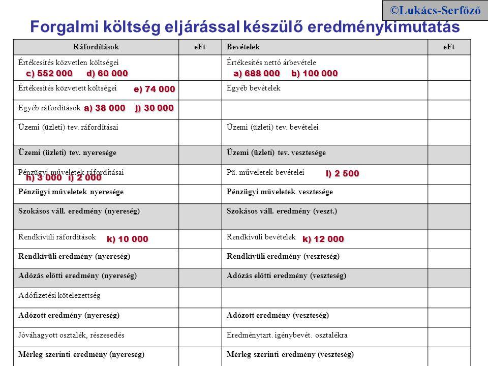 RáfordításokeFtBevételekeFt Értékesítés közvetlen költségeiÉrtékesítés nettó árbevétele Értékesítés közvetett költségeiEgyéb bevételek Egyéb ráfordítá