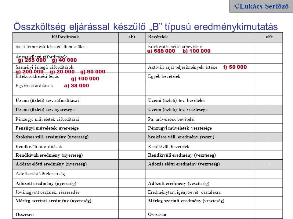 RáfordításokeFtBevételekeFt Saját termelésű készlet állom.csökk.0Értékesítés nettó árbevétele788 000 Anyagjellegű ráfordítások328 000 Személyi jellegű