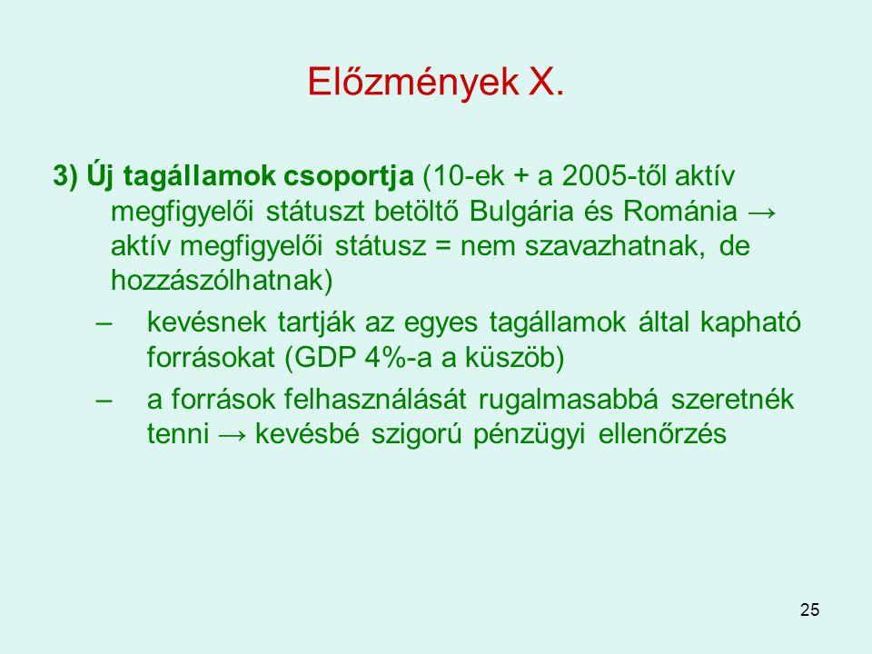 25 Előzmények X. 3) Új tagállamok csoportja (10-ek + a 2005-től aktív megfigyelői státuszt betöltő Bulgária és Románia → aktív megfigyelői státusz = n