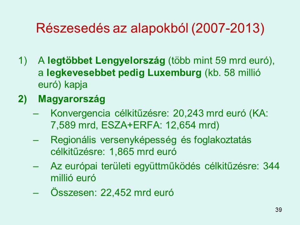 39 Részesedés az alapokból (2007-2013) 1)A legtöbbet Lengyelország (több mint 59 mrd euró), a legkevesebbet pedig Luxemburg (kb. 58 millió euró) kapja
