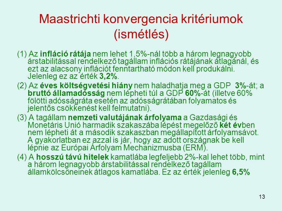 13 Maastrichti konvergencia kritériumok (ismétlés) (1) Az infláció rátája nem lehet 1,5%-nál több a három legnagyobb árstabilitással rendelkező tagáll
