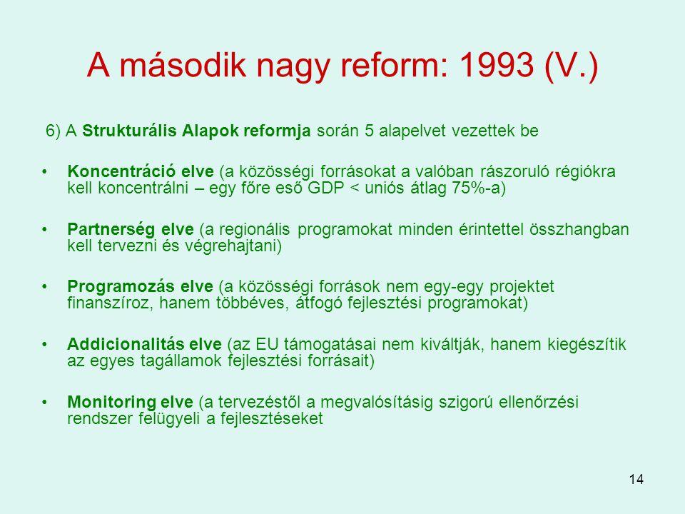 14 A második nagy reform: 1993 (V.) 6) A Strukturális Alapok reformja során 5 alapelvet vezettek be Koncentráció elve (a közösségi forrásokat a valóba