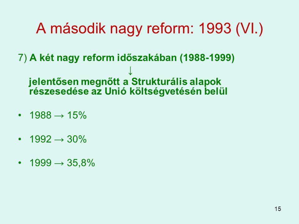 15 A második nagy reform: 1993 (VI.) 7) A két nagy reform időszakában (1988-1999) ↓ jelentősen megnőtt a Strukturális alapok részesedése az Unió költs