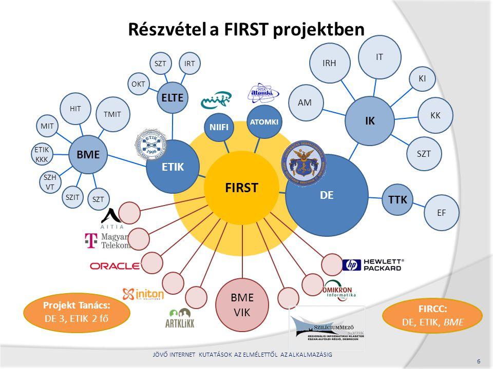 Az ETIK részvétele a kutatási alprojektekben 7 JÖVŐ INTERNET KUTATÁSOK AZ ELMÉLETTŐL AZ ALKALMAZÁSIG A jövő internetének elméleti alapjai Hálózatok modellezése, forgalomanalízise és hatékonyságvizsgálatai Új hálózati architektúrák és protokollok Testre szabható tartalomkezelő eljárások Tárgyak Internete Jövő Internet közösségi alkalmazások 1 2 3 4 5 6 Nagyméretű hálózatok és az emberi viselkedés matematikai modellezése Forgalommenedzsment és erőforrás allokáció Önszerveződő hálózatok Megbízható, skálázható hálózatok Szemantikus multimédia keresőalgoritmusok Kiberfizikai rendszerek Mobil-alapú közösségi érzékelés Adat menedzsment és tudásfeltárás 1/3 3/4 5/5 3/5 3/3 2/6 Proaktív mobilitás kezelés IPv6 hálózatokban Nagy mennyiségű adat hatékony feldolgozása Önoptimalizáló és önmenedzselő kommunikáció Intelligens város alkalmazások Hálózatok teljesítményanalízise és tervezése