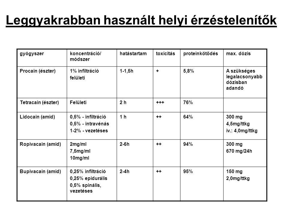 Leggyakrabban használt helyi érzéstelenítők gyógyszerkoncentráció/ módszer hatástartamtoxicitásproteinkötődésmax. dózis Procain (észter)1% infiltráció