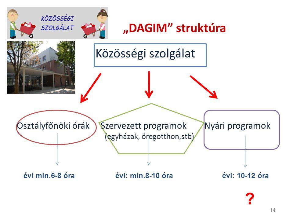 """14 """"DAGIM"""" struktúra Közösségi szolgálat Osztályfőnöki órák Szervezett programok Nyári programok (egyházak, öregotthon,stb) évi min.6-8 óra évi: min.8"""