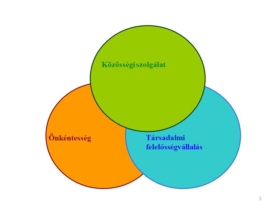 3 Közösségi szolgálat Önkéntesség Társadalmi felelősségvállalás