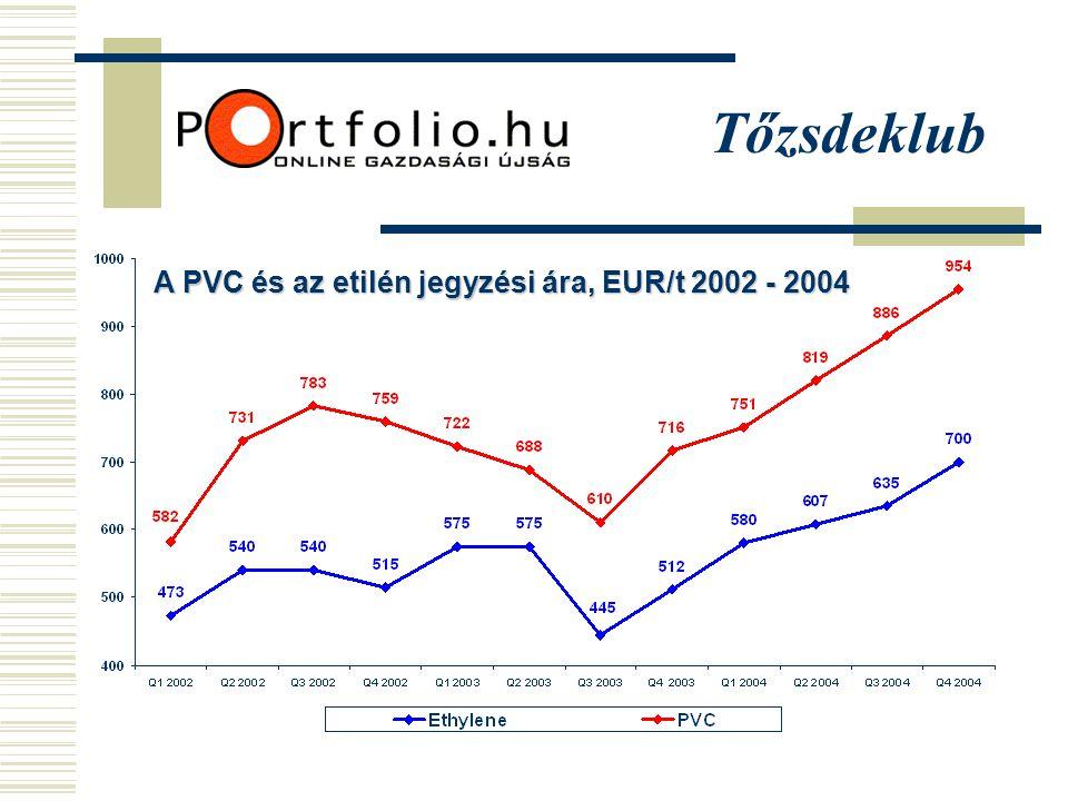 A PVC és az etilén jegyzési ára, EUR/t 2002 - 2004