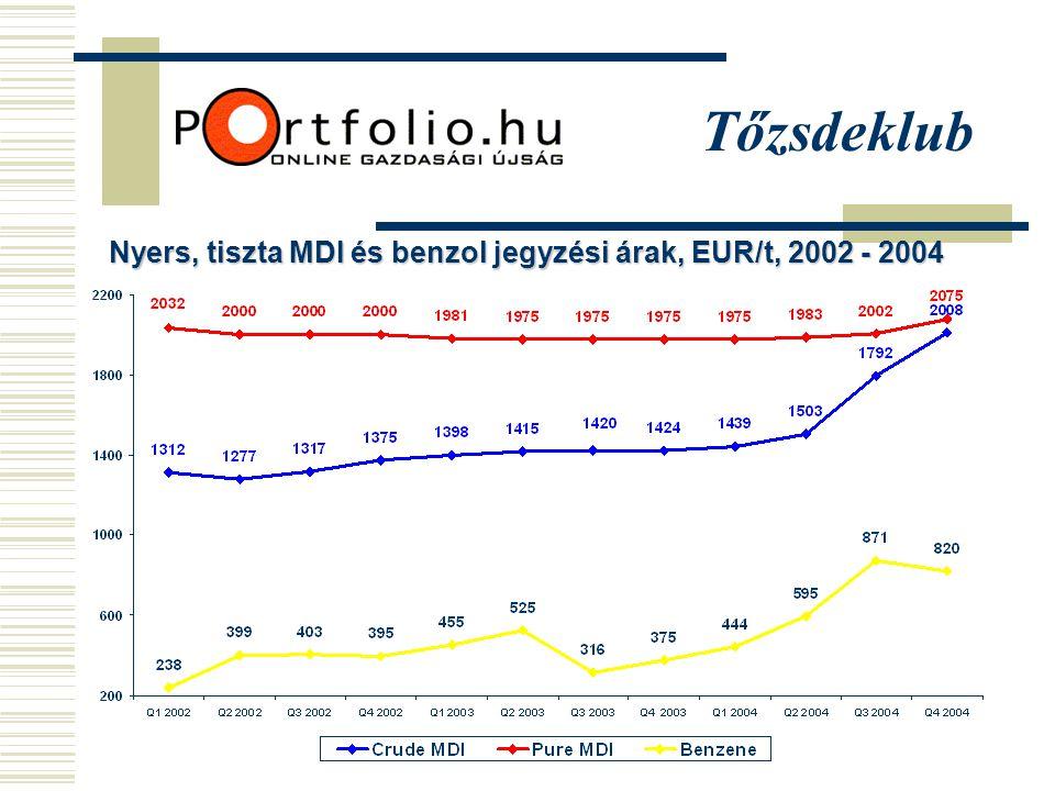 Tőzsdeklub Nyers, tiszta MDI és benzol jegyzési árak, EUR/t, 2002 - 2004