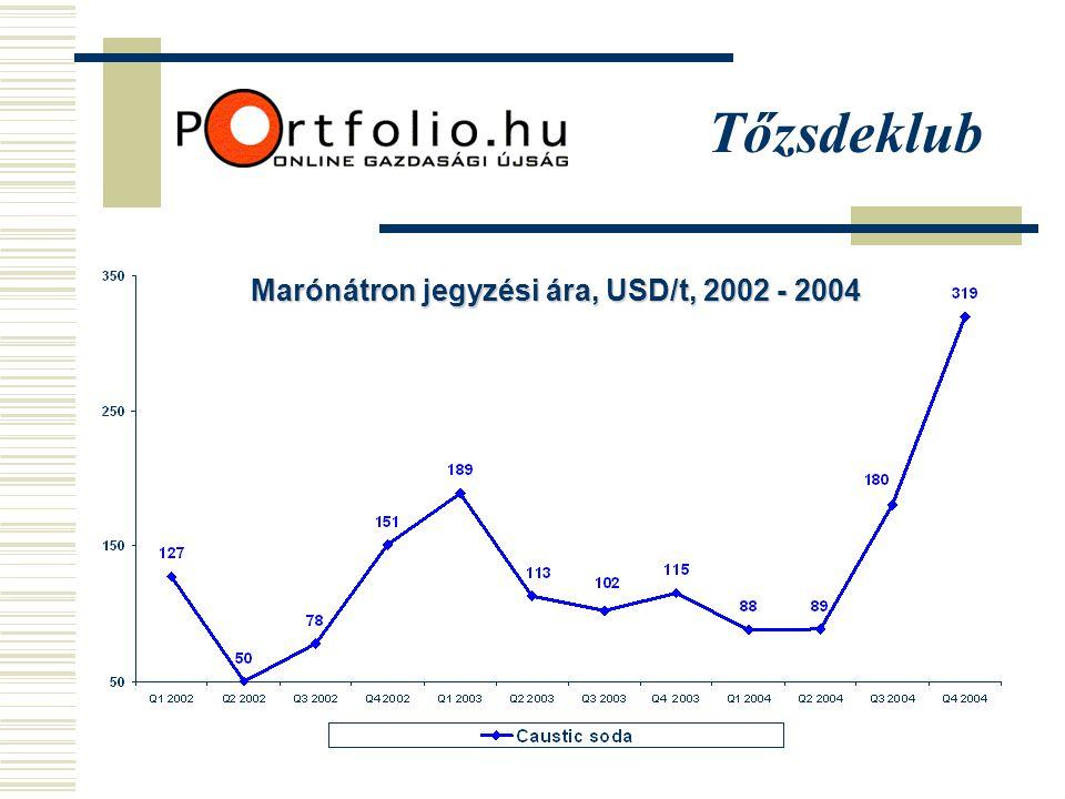 Tőzsdeklub Marónátron jegyzési ára, USD/t, 2002 - 2004