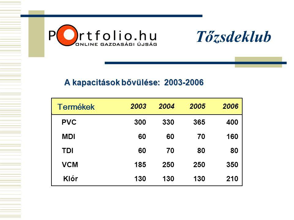 Tőzsdeklub PVC300330365400 MDI60 70160 TDI607080 VCM185250 350 Klór130 210 Termékek 2003200420052006 A kapacitások bővülése: 2003-2006
