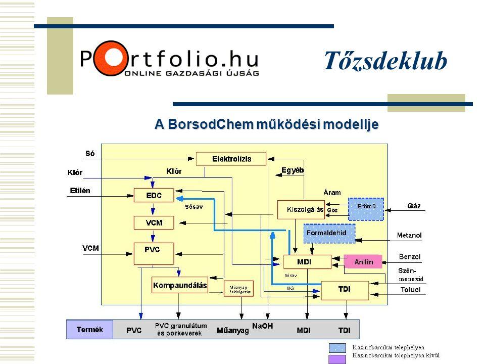 Tőzsdeklub TDI, Toluol jegyzési árak, EUR/t 2002 - 2004