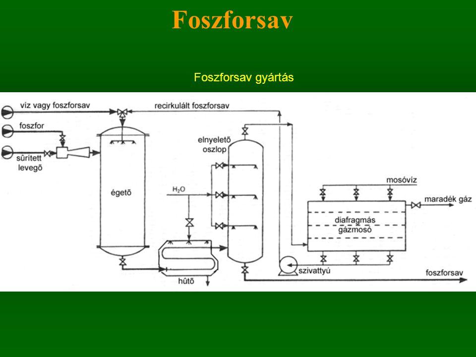 Foszforsav Foszforsav gyártás