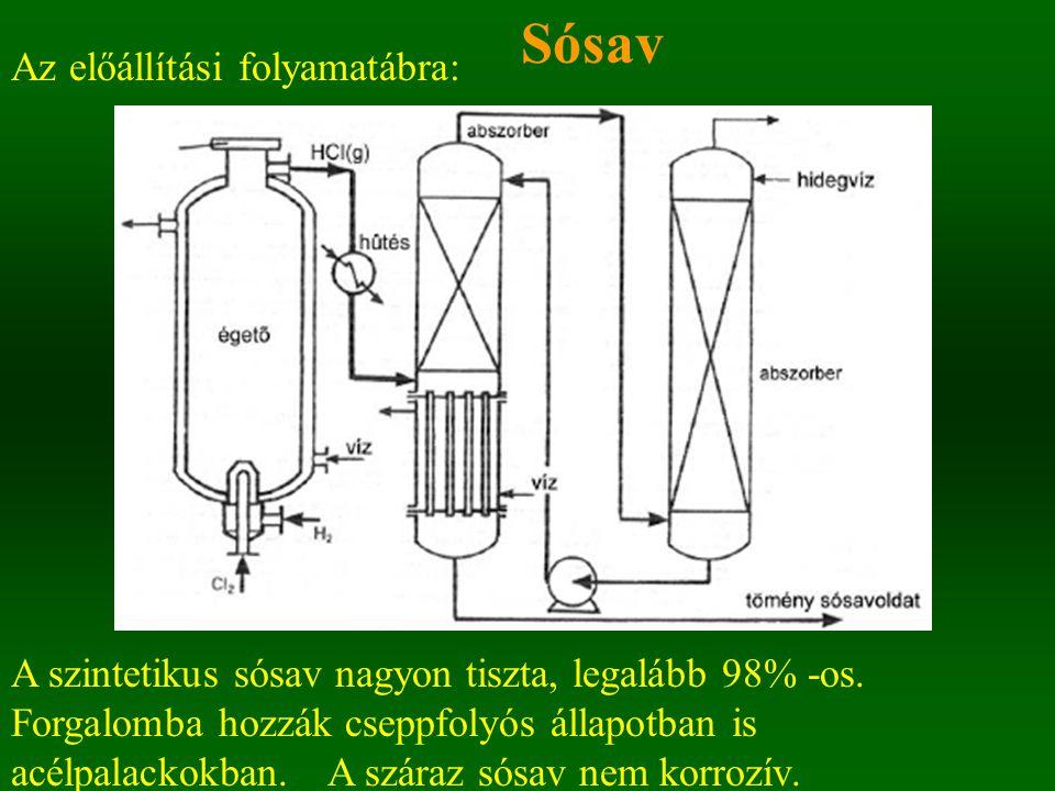 Sósav Az előállítási folyamatábra: A szintetikus sósav nagyon tiszta, legalább 98% -os. Forgalomba hozzák cseppfolyós állapotban is acélpalackokban.A
