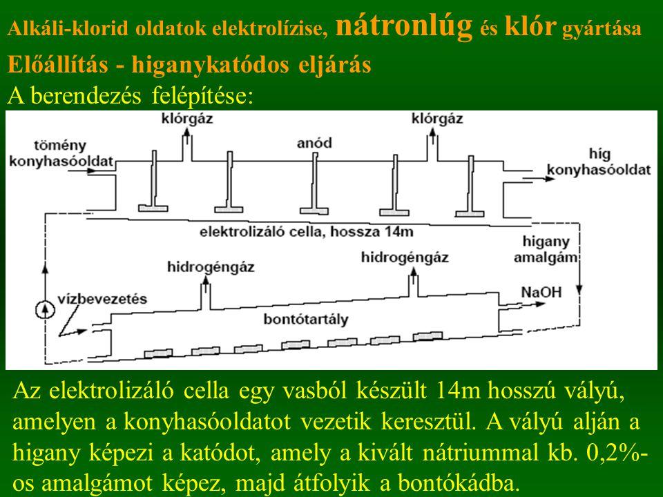 Előállítás - higanykatódos eljárás A berendezés felépítése: Alkáli-klorid oldatok elektrolízise, nátronlúg és klór gyártása Az elektrolizáló cella egy