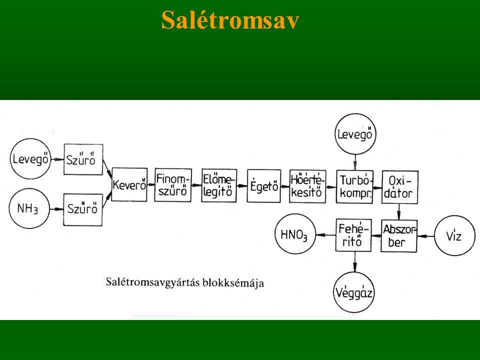 Előállítása ammónia oxidációjával: 3 lépésben 1.