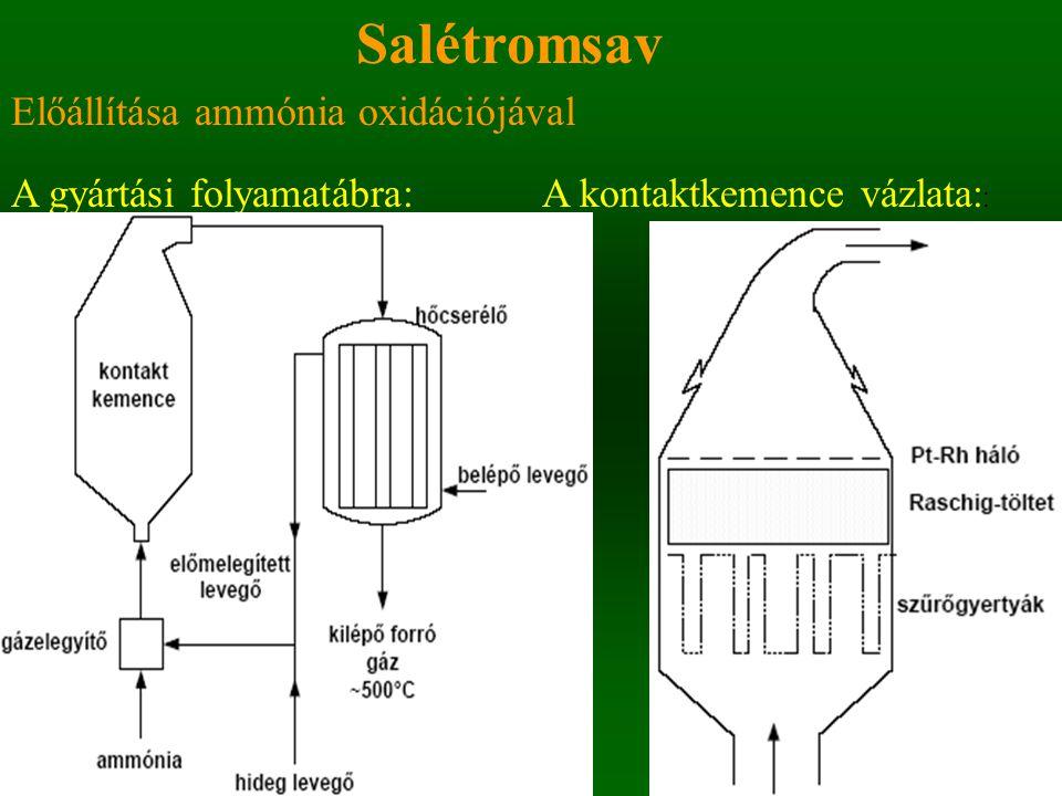 Nitrogénműtrágyák Műtrágyagyártás Ammónia: felhasználása: 85-90% műtrágyagyártás, vagy közvetlen trágyázás Hatás sebessége alapján: –Gyors hatásúak: nátrium-nitrát, kalcium-nitrát, kálium-nitrát, ammónium-nitrát (péti só) –Lassabban hatók: ammónium-szulfát, karbamid, cseppfolyós ammónia, ammónia-oldat, kalcium- ciánamid (mész-nitrogén)