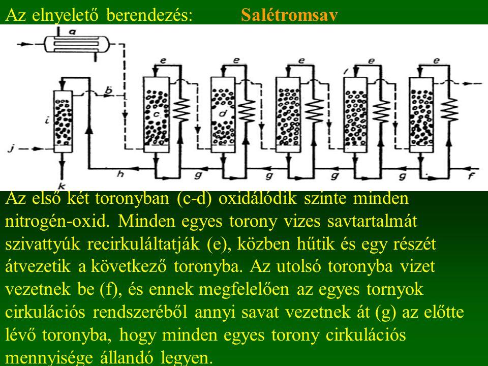 SalétromsavAz elnyelető berendezés: Az első két toronyban (c-d) oxidálódik szinte minden nitrogén-oxid. Minden egyes torony vizes savtartalmát szivatt