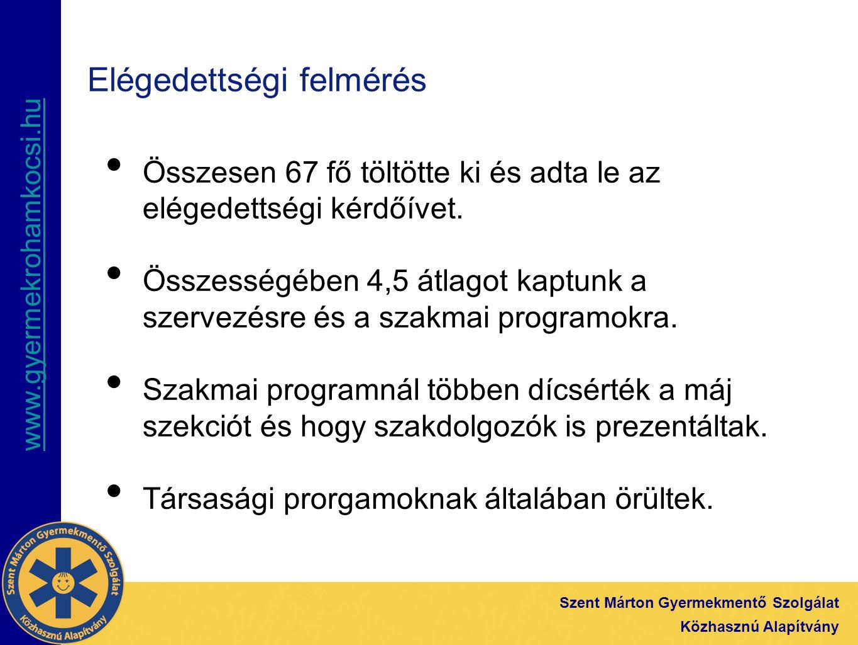 www.gyermekrohamkocsi.hu Szent Márton Gyermekmentő Szolgálat Közhasznú Alapítvány Elégedettségi felmérés részletekben Az alábbi kérdéseket 1-től 5-ig pontozták (5 a legjobb) 1.