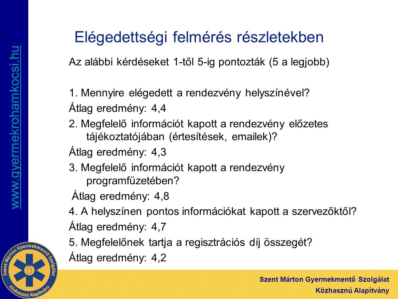 www.gyermekrohamkocsi.hu Szent Márton Gyermekmentő Szolgálat Közhasznú Alapítvány Elégedettségi felmérés részletekben Az alábbi kérdéseket 1-től 5-ig pontozták (5 a legjobb) 6.Hasznosnak tartja a rendezvény szakmai programjait.