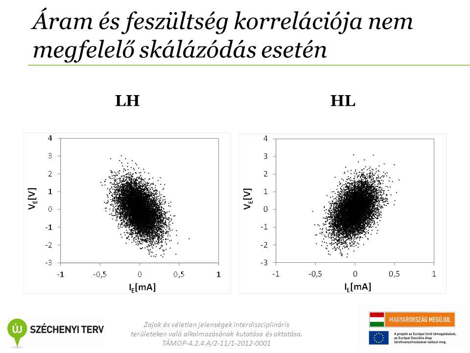 Zajok és véletlen jelenségek interdiszciplináris területeken való alkalmazásának kutatása és oktatása. TÁMOP-4.2.4.A/2-11/1-2012-0001 Áram és feszülts
