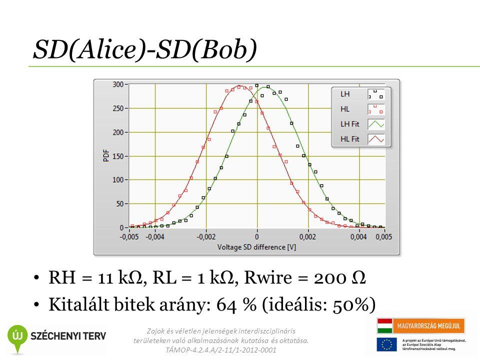 Zajok és véletlen jelenségek interdiszciplináris területeken való alkalmazásának kutatása és oktatása. TÁMOP-4.2.4.A/2-11/1-2012-0001 SD(Alice)-SD(Bob