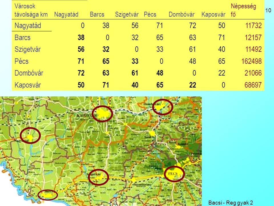 Bacsi - Reg gyak 2 10 Városok távolsága kmNagyatádBarcsSzigetvárPécsDombóvárKaposvár Népesség fő Nagyatád0385671725011732 Barcs 38 03265637112157 Szig