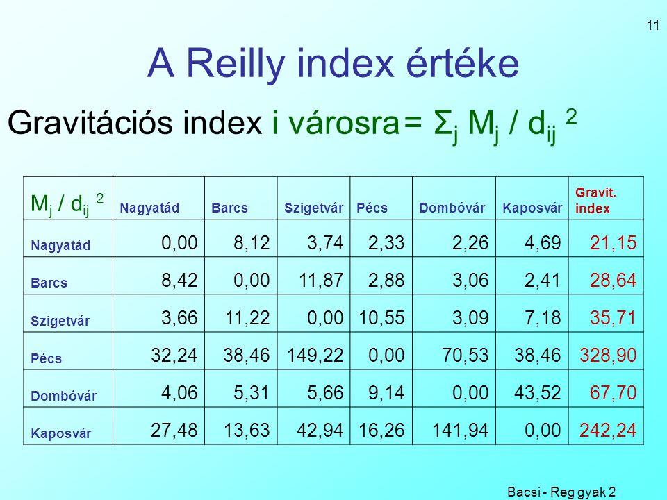 Bacsi - Reg gyak 2 11 A Reilly index értéke M j / d ij 2 NagyatádBarcsSzigetvárPécsDombóvárKaposvár Gravit. index Nagyatád 0,008,123,742,332,264,6921,