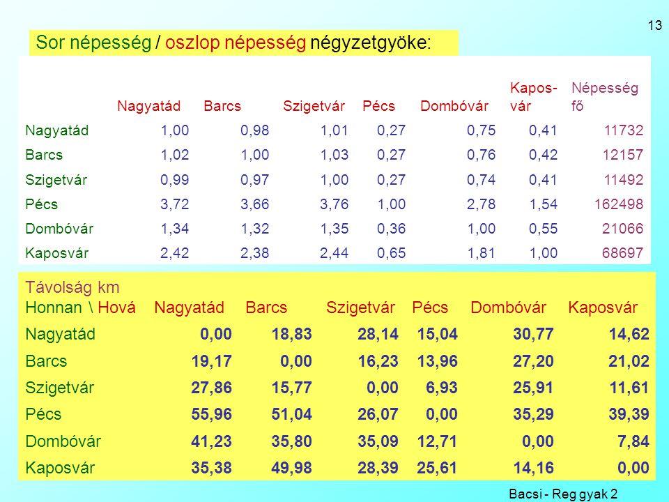 Bacsi - Reg gyak 2 13 Sor népesség / oszlop népesség négyzetgyöke: NagyatádBarcsSzigetvárPécsDombóvár Kapos- vár Népesség fő Nagyatád1,000,981,010,270