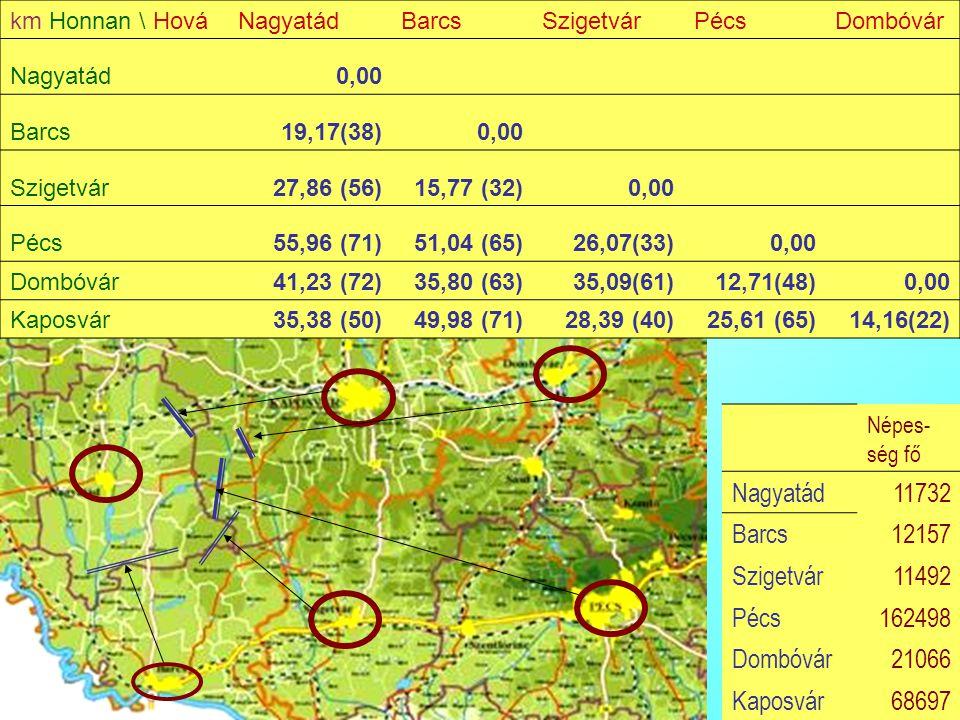 Bacsi - Reg gyak 2 14 Népes- ség fő Nagyatád11732 Barcs12157 Szigetvár11492 Pécs162498 Dombóvár21066 Kaposvár68697 km Honnan \ HováNagyatádBarcsSziget