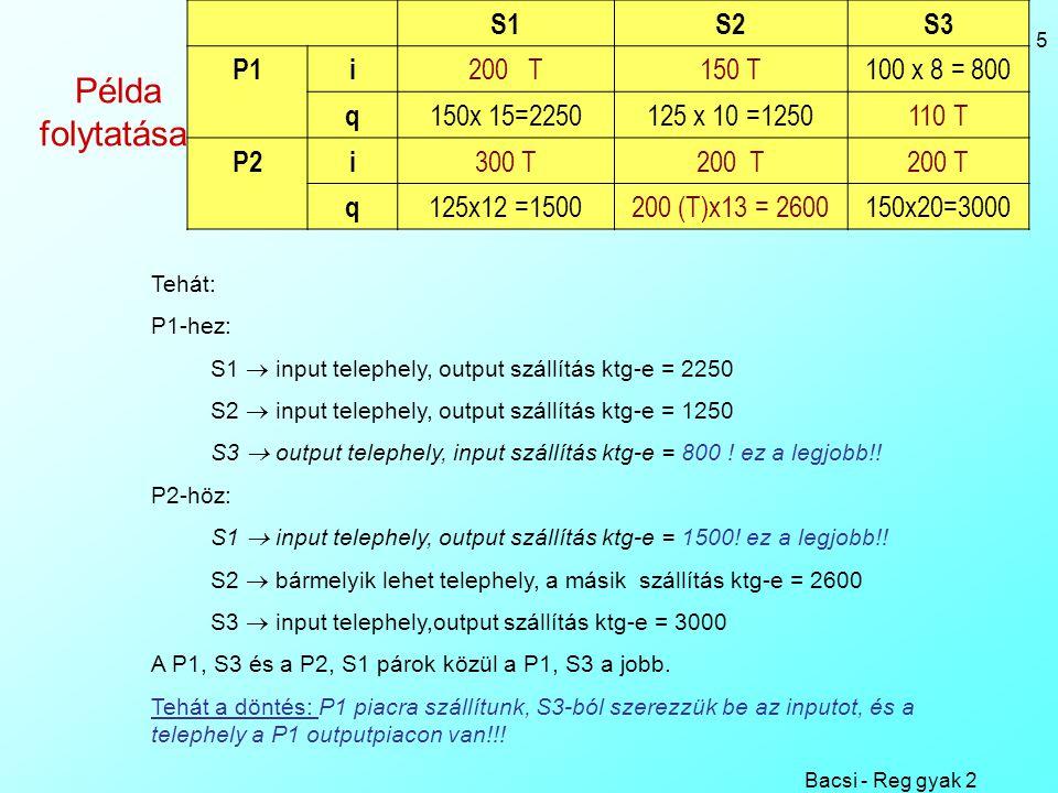 Bacsi - Reg gyak 2 5 Példa folytatása: Tehát: P1-hez: S1  input telephely, output szállítás ktg-e = 2250 S2  input telephely, output szállítás ktg-e