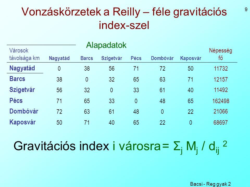 Bacsi - Reg gyak 2 9 Vonzáskörzetek a Reilly – féle gravitációs index-szel Városok távolsága km NagyatádBarcsSzigetvárPécsDombóvárKaposvár Népesség fő