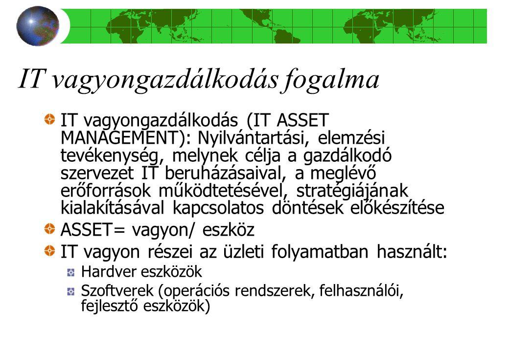 IT vagyongazdálkodás fogalma IT vagyongazdálkodás (IT ASSET MANAGEMENT): Nyilvántartási, elemzési tevékenység, melynek célja a gazdálkodó szervezet IT beruházásaival, a meglévő erőforrások működtetésével, stratégiájának kialakításával kapcsolatos döntések előkészítése ASSET= vagyon/ eszköz IT vagyon részei az üzleti folyamatban használt: Hardver eszközök Szoftverek (operációs rendszerek, felhasználói, fejlesztő eszközök)