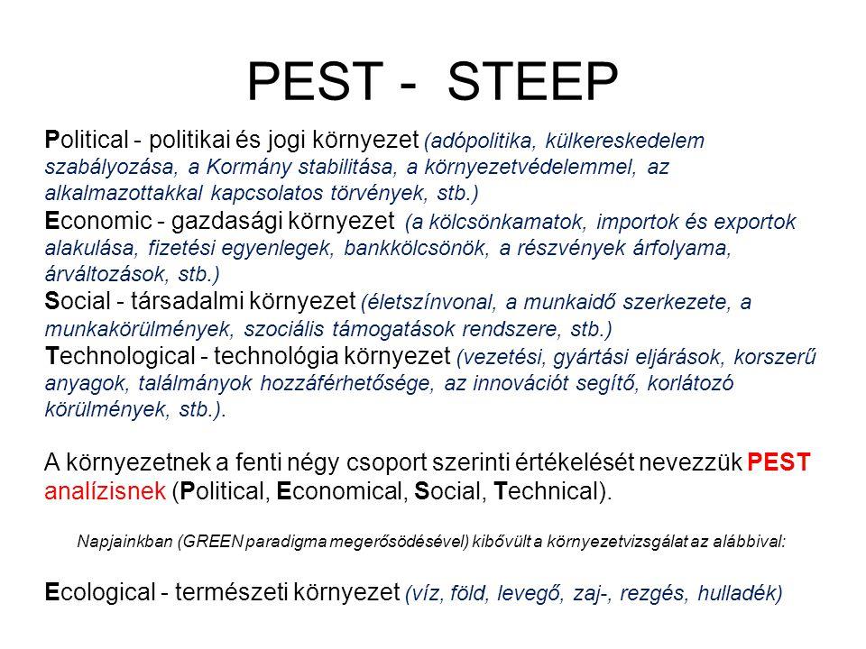 STEEP analízis A STEEP analízis az alábbi szavakból összeállt mozaikszó: Social-társadalmi környezet Technological - technológia környezet Economic - gazdasági környezet E Ecological - természeti környezet Political - politikai és jogi környezet A STEEP analízist a makrokörnyezet elemzéséhez használják.