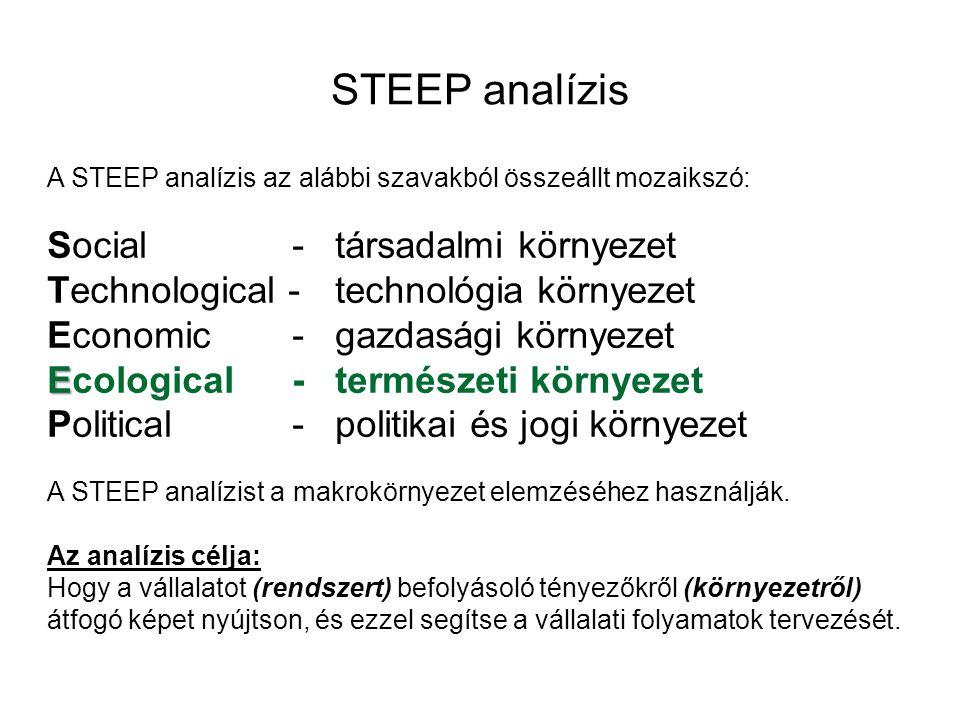 STEEP analízis A STEEP analízis az alábbi szavakból összeállt mozaikszó: Social-társadalmi környezet Technological - technológia környezet Economic -