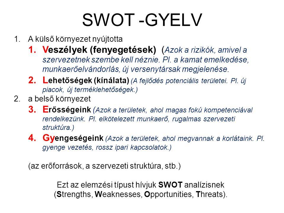 SWOT -GYELV 1.A külső környezet nyújtotta 1.Veszélyek (fenyegetések) ( Azok a rizikók, amivel a szervezetnek szembe kell néznie. Pl. a kamat emelkedés