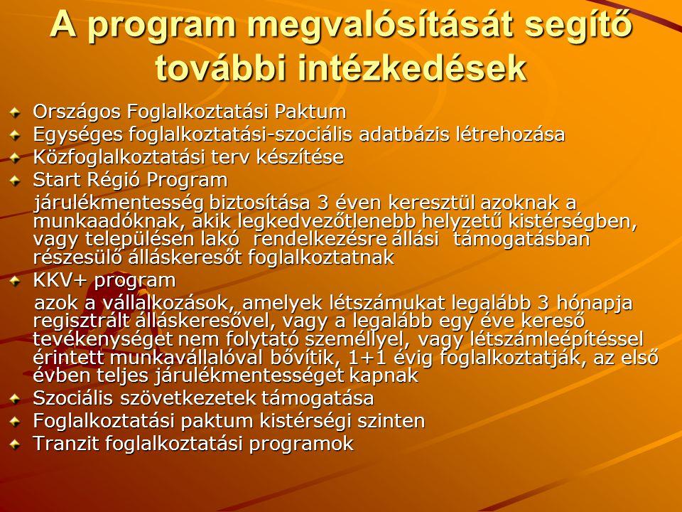A program megvalósítását segítő további intézkedések Országos Foglalkoztatási Paktum Egységes foglalkoztatási-szociális adatbázis létrehozása Közfoglalkoztatási terv készítése Start Régió Program járulékmentesség biztosítása 3 éven keresztül azoknak a munkaadóknak, akik legkedvezőtlenebb helyzetű kistérségben, vagy településen lakó rendelkezésre állási támogatásban részesülő álláskeresőt foglalkoztatnak járulékmentesség biztosítása 3 éven keresztül azoknak a munkaadóknak, akik legkedvezőtlenebb helyzetű kistérségben, vagy településen lakó rendelkezésre állási támogatásban részesülő álláskeresőt foglalkoztatnak KKV+ program azok a vállalkozások, amelyek létszámukat legalább 3 hónapja regisztrált álláskeresővel, vagy a legalább egy éve kereső tevékenységet nem folytató személlyel, vagy létszámleépítéssel érintett munkavállalóval bővítik, 1+1 évig foglalkoztatják, az első évben teljes járulékmentességet kapnak azok a vállalkozások, amelyek létszámukat legalább 3 hónapja regisztrált álláskeresővel, vagy a legalább egy éve kereső tevékenységet nem folytató személlyel, vagy létszámleépítéssel érintett munkavállalóval bővítik, 1+1 évig foglalkoztatják, az első évben teljes járulékmentességet kapnak Szociális szövetkezetek támogatása Foglalkoztatási paktum kistérségi szinten Tranzit foglalkoztatási programok
