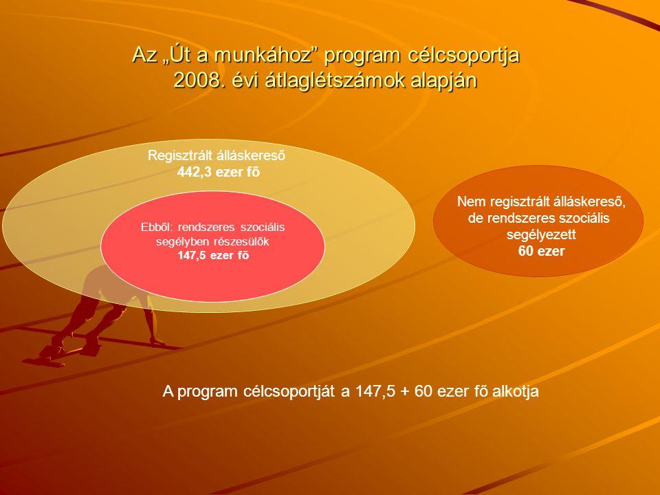 """Az """"Út a munkához"""" program célcsoportja 2008. évi átlaglétszámok alapján A program célcsoportját a 147,5 + 60 ezer fő alkotja Ebből: rendszeres szociá"""