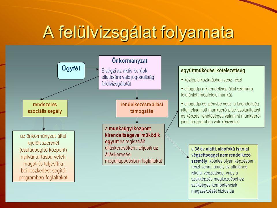 A felülvizsgálat folyamata Ügyfél Önkormányzat Elvégzi az aktív korúak ellátására való jogosultság felülvizsgálatát rendszeres szociális segély rendelkezésre állási támogatás az önkormányzat által kijelölt szervnél (családsegítő központ) nyilvántartásba veteti magát és teljesíti a beilleszkedést segítő programban foglaltakat a munkaügyi központ kirendeltségével működik együtt és regisztrált álláskeresőként teljesíti az álláskeresési megállapodásban foglaltakat együttműködési kötelezettség :  közfoglalkoztatásban vesz részt  elfogadja a kirendeltség által számára felajánlott megfelelő munkát  elfogadja és igénybe veszi a kirendeltség által felajánlott munkaerő-piaci szolgáltatást és képzési lehetőséget, valamint munkaerő- piaci programban való részvételt a 35 év alatti, alapfokú iskolai végzettséggel nem rendelkező személy köteles olyan képzésben részt venni, amely az általános iskolai végzettség, vagy a szakképzés megkezdéséhez szükséges kompetenciák megszerzését biztosítja